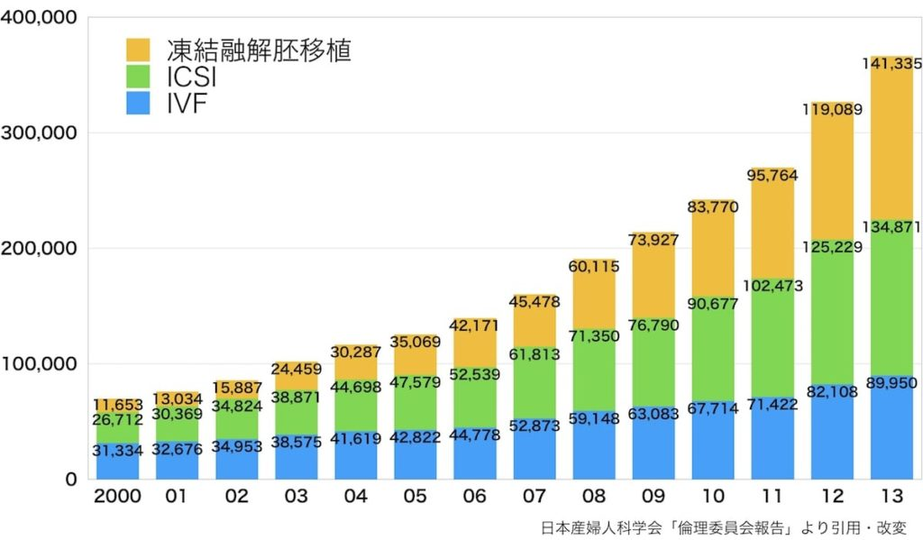 ART実施周期数の年次推移